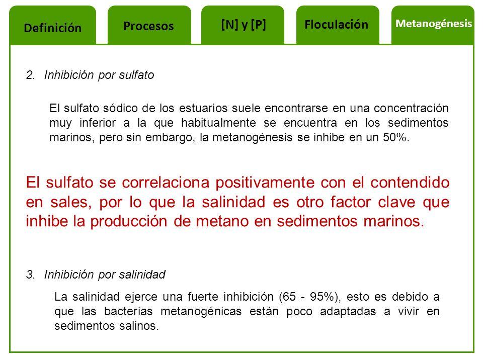 Procesos [N] y [P] Floculación. Metanogénesis. Definición. Inhibición por sulfato.